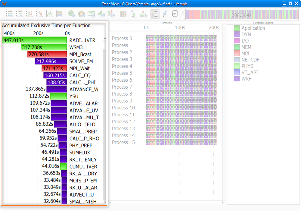 Moving and Arranging Charts in the Trace View Window~(2)