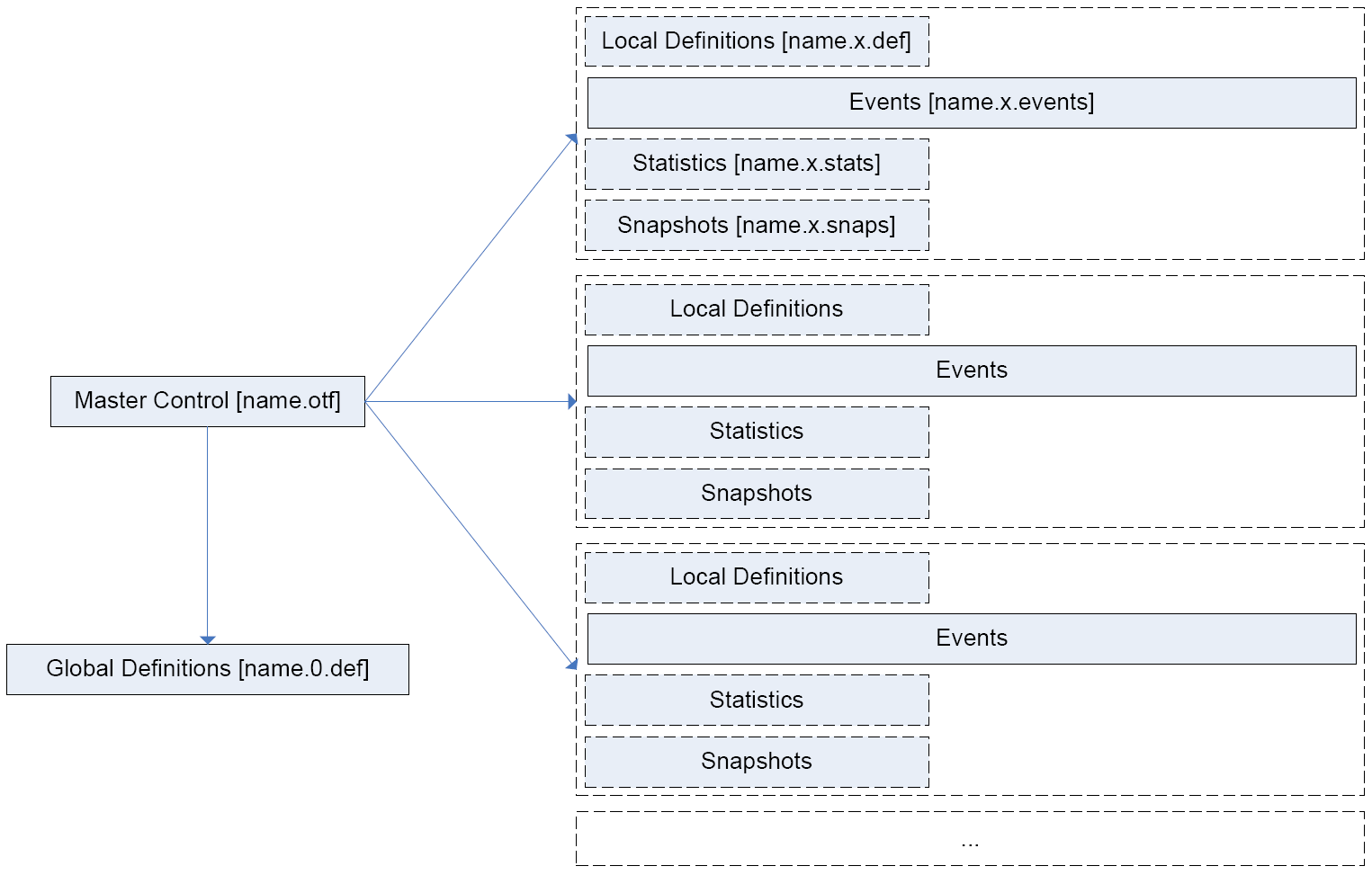 Representation of Streams by Multiple Files