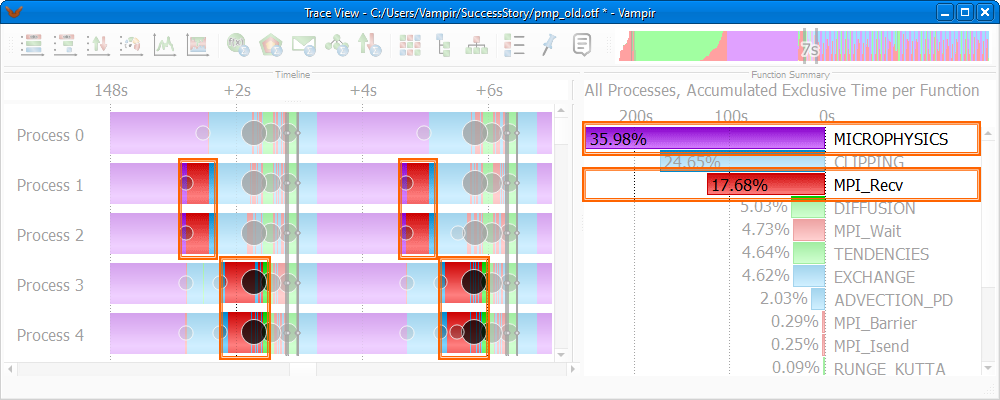 Before Tuning: Master Timeline and Function Summary identifying MICROPHYSICS (purple color) as predominant and unbalanced
