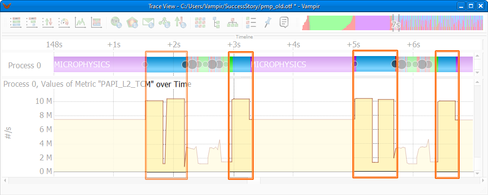 Before Tuning: Counter Data Timeline revealing a high amount of L2 cache misses inside the CLIPPING-routine (light blue)