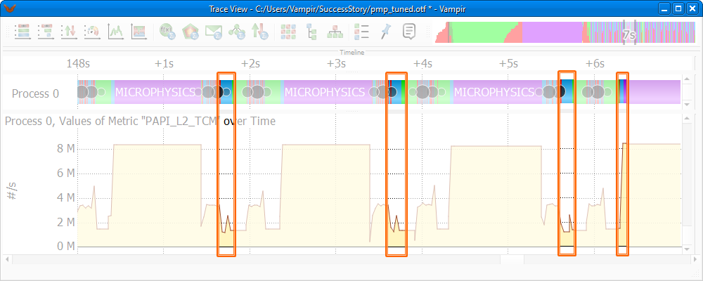 After Tuning: Visible improvement of the cache usage